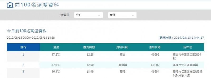 中央氣象局表示,白天台東縣縱谷呈橙色燈號,恐有機會連續出現36度高溫。(圖翻攝自中央氣象局官網)