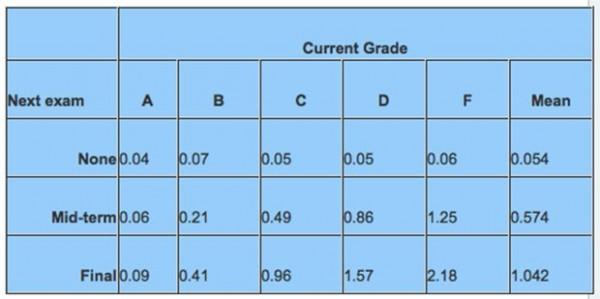 該論文統計發現,阿嬤很容易在孫子學校大考前驟逝,不僅死亡率遠高於平日10倍以上,更異常高於阿公的24倍之多。(圖擷自the-aps.org)