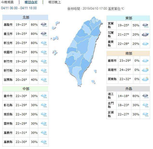 溫度方面,北部19至28度;中部21至29度;南部22度至30度;東部21至29度;連江14至18度,金門18至22度,澎湖22至24度。(圖擷取自中央氣象局)