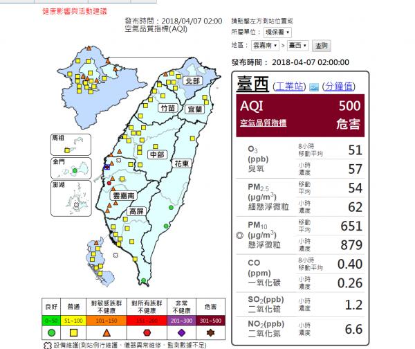 清晨2點時,台西PM10每小時濃度高達每立方公尺879微克,空氣品質指標(AQI)直接達到監測網上限500,呈現危害的「褐色警戒」。(圖擷取自環保署空氣品質監測網)