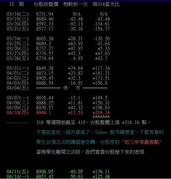 網友「Lavchi」列出自學運3月18日至4月14日以來的台股表現,指出學運期間台灣股市不跌反漲,跟金管會主委曾銘宗先前指責學運導致經濟衰退的說法完全不同。(照片擷取自批踢踢實業坊)