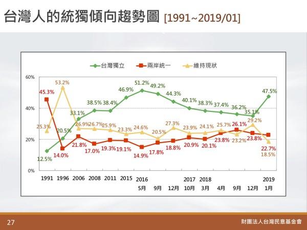 民調指出,最新支持台灣與中國維持現狀的民調,為28年來新低點。(圖擷取自台灣民意基金會)