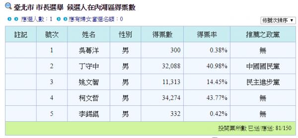 姚文智在內湖區的得票數約為1.1萬。(圖擷自中選會網站)