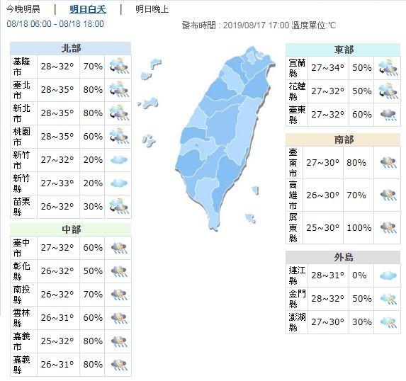 明天中南部高溫約30至32度,其他地區約33至35度,但大台北局部地區可能會達到36度的高溫。。(圖擷取自中央氣象局)