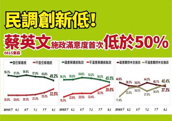 根據《東森》民調結果,蔡英文信任度與施政滿意度皆低於5成。(圖擷自「中國國民黨」臉書)