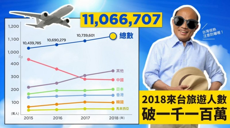 近年外國旅客人次屢創新高,2018年來台旅遊人數為1106萬6707人,旅客人次前三名的地區分別為中國、日本與香港,其中日韓遊客大幅成長。(圖擷取自蘇貞昌臉書)