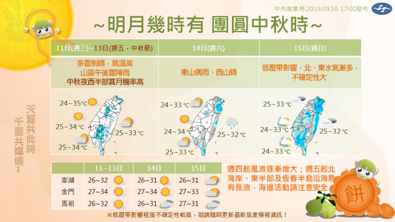 中央氣象局表示,中秋節還是多雲到晴的天氣,而屆時台灣西半部地區賞月機會也相當高,不過到了週日恐怕會因為低壓帶影響,不確定性增大。(圖片擷取自「報天氣-中央氣象局」臉書)
