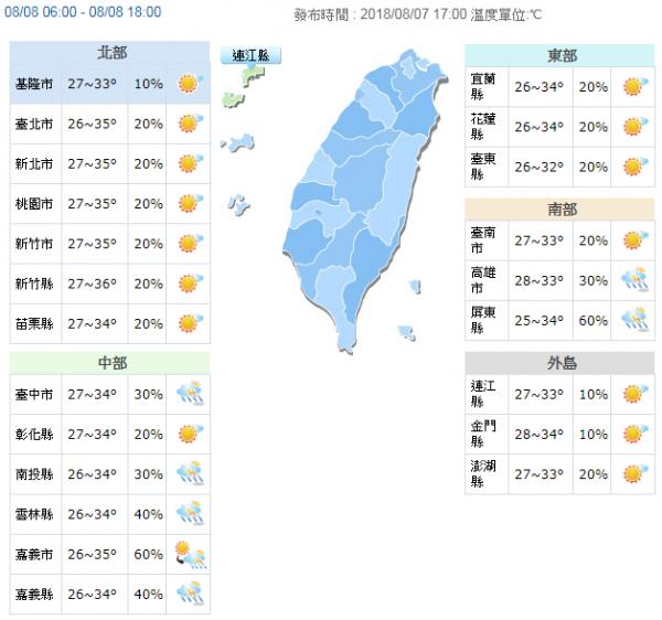 明天(8月8日)中午前後溫度仍然偏高,預測各地高溫普遍可達33至36度,尤其北部及宜蘭、花蓮局部地區可能會出現36度以上的高溫。(圖擷取自中央氣象局)