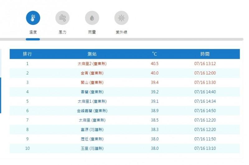 今天全台高溫前10名,有8個落在台東。(擷取自中央氣象局網站)