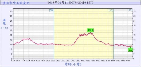台北測站在凌晨5點20分時,只有9.7度。(圖擷自鄭明典臉書)
