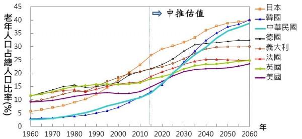 國發會推估台灣自2016年(民國105年)至2061年(民國150年)間,僅須耗費8年,我國就可從14%老年人口的「高齡社會」蛻變為20%老年人口的「超高齡社會」。(圖擷取自內政部)