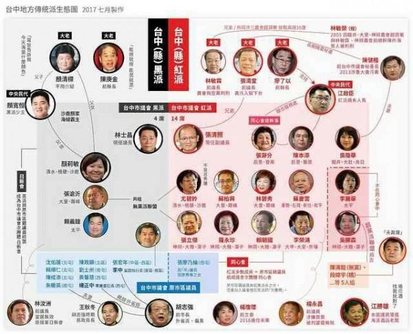 盧秀燕的小內閣名單引發網友熱議,還有網友貼出去年製作的派系名單圖表,說明台中派系政治。(圖擷取自PTT)