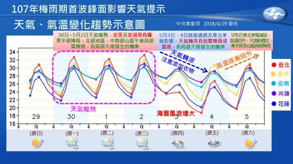 天氣暖熱到下週三,週四梅雨鋒面、東北季風齊報到,全台轉為濕涼。(圖擷自報天氣-中央氣象局粉專)