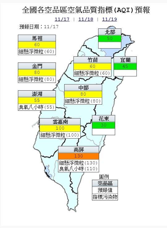 空氣品質方面,北部、宜蘭及花東為「良好」等級;竹苗、中部、雲嘉南、馬祖、金門及澎湖為「普通」等級;高屏區位在背風面,風速偏弱,擴散條件不佳,為「橘色提醒」等級。