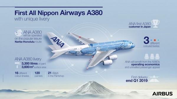 全日空是日本首家採用空巴A380的客戶,總共訂購3架,將會分別漆上藍色、綠色及橘色的機身。(圖擷自空中巴士官網)