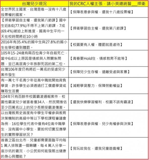台少盟連署行動當中的9項訴求,分別為18歲具投票權,停止第8節課,全面禁止體罰,加強情感教育,重視家暴問題,保障打工權益,杜絕校園霸凌,歸還兒少決策權,恢復兒童遊戲權。(圖擷取自台少盟網站)