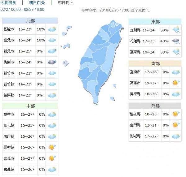 明日北部、東半部高溫約22到24度,中南部高溫可以來到27、28度。(圖擷自中央氣象局)