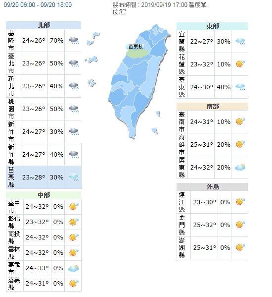 溫度方面,由於日夜溫差較大,提醒民眾適時調整衣物。明全台各地晨間低溫約22至24度,稍有涼意。明北台灣地區因降雨,白天高溫約為27、28度,而花東地區高溫約為30、31度,至於中南部地區,高溫仍可達32、33度。(圖擷取自中央氣象局)