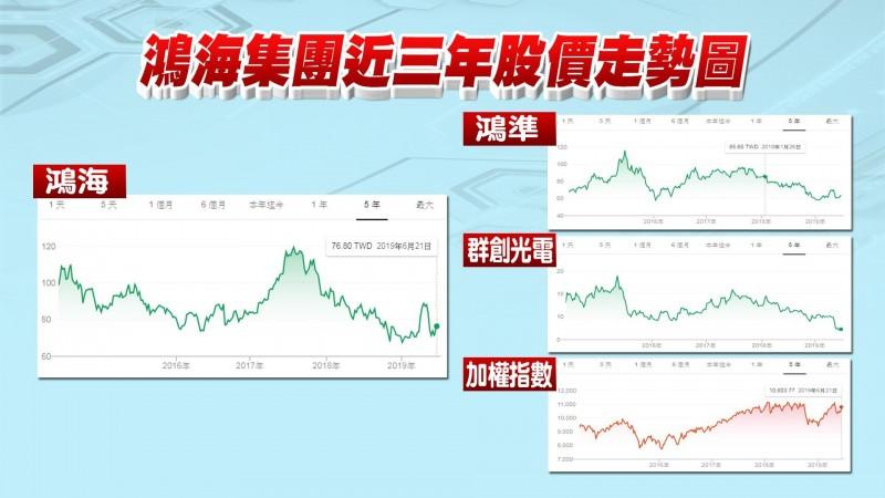 汪浩貼出鴻海、鴻準、群創光電從2016年至今股價走勢圖,與「加權指數」做比較。(圖擷取自汪浩臉書)