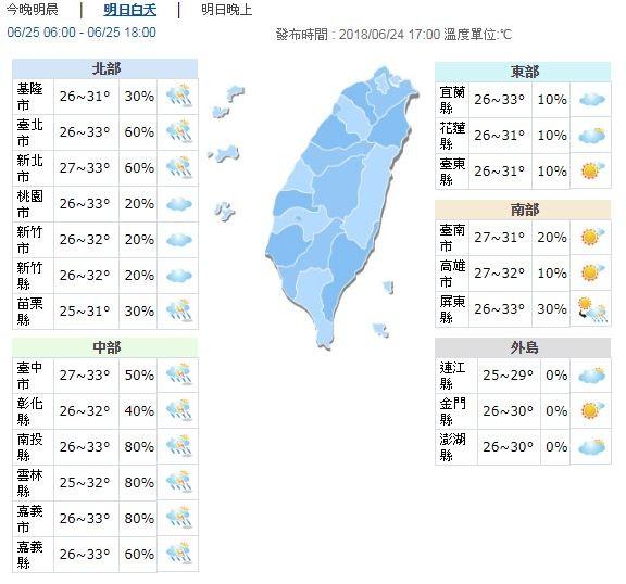 明天白天溫度,本島各地高溫31至33度,外島地區高溫則為29、30度。(圖擷自中央氣象局)