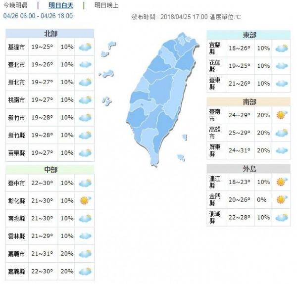 明日東北風減弱、溫度回升,白天各地都可達到26度以上,中南部甚至可達30度上下,感受悶熱。(圖擷自中央氣象局)