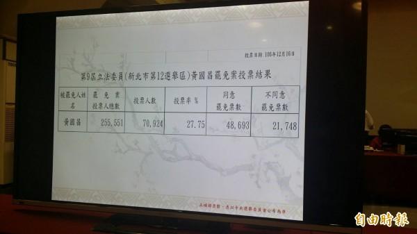 新北市選委會公布最終票數統計結果。(記者翁聿煌攝)