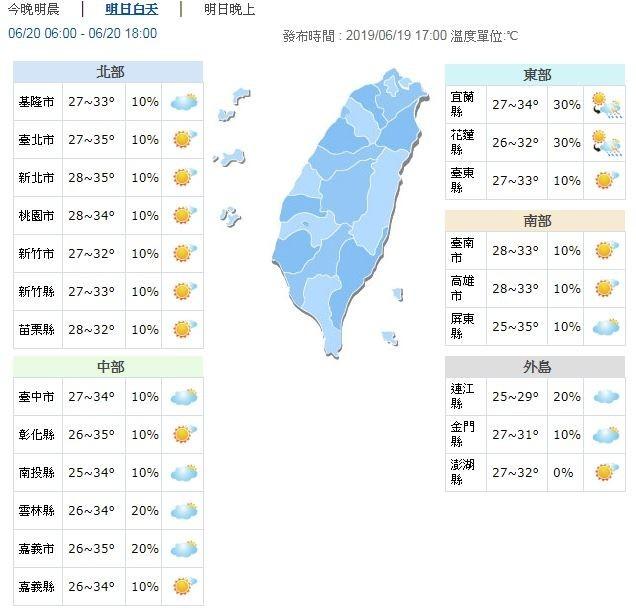 明日白天氣溫偏高,各地高溫約33至36度,尤其在大台北地區、嘉義地區、南部近山區及花東縱谷有可能達36度以上高溫,台東地區也有機會出現焚風。(擷取自中央氣象局)