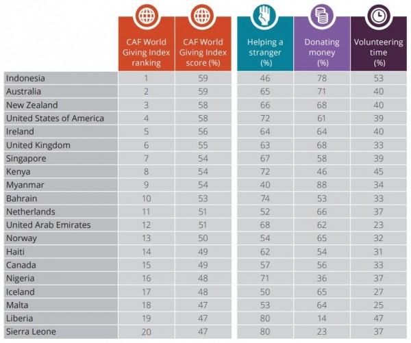 2018「全球慈善捐款指數」(World Giving Index)排行榜,圖為前20名。(圖擷取自CAF官網報告)