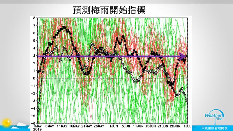 賈新興昨在臉書發文指出,雖然在先前的預報中,5月上旬的環境不像下旬來得好,但是最新的預報有了很大的變化,資料顯示5月2號開始的大環境將比下旬的狀況來的好。(圖擷自賈新興臉書)