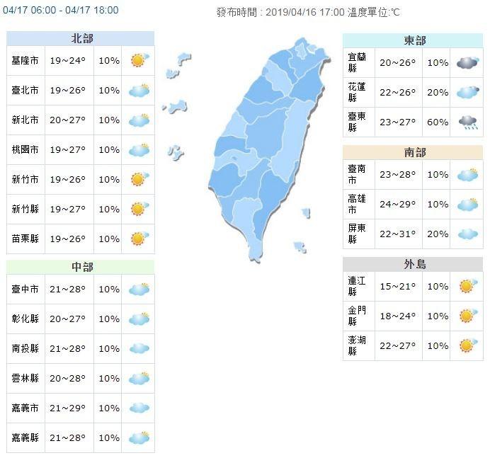 溫度方面,明天全台氣溫回升,北部及東半部高溫約26、27度,中南部28至31度。(圖擷取自中央氣象局)