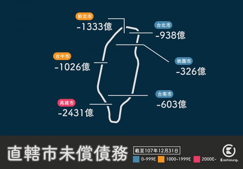 網友也貼出直轄市未償債務圖表,狠酸高雄市府,「厲害了我的財政局長~啊你不是說負債超過3100億嗎?」。(圖擷取自臉書粉專「高雄點Kaohsiung.」)