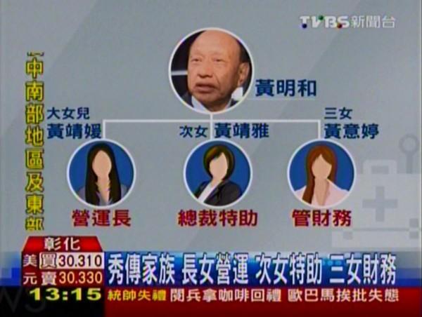 媒體揭露黃明和及其5名子女都在秀傳身兼要職。(圖擷取自TVBS新聞台)