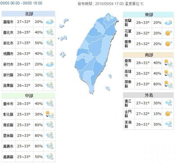 預測各地高溫約32至35度,戶外活動請注意防曬和補充水分以預防中暑。(圖擷取自中央氣象局)