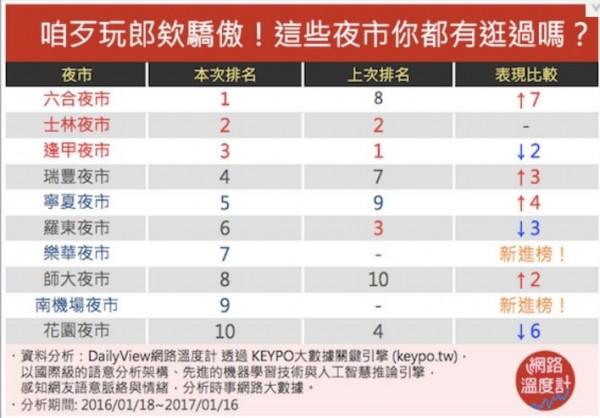《DailyView網路溫度計》分析出網路討論度最高的10個夜市。(圖擷取自網路溫度計)