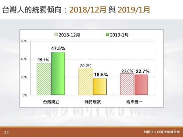 與去年12月相比,贊成獨立的民調升高、支持統一的民調下降。(圖擷取自台灣民意基金會)