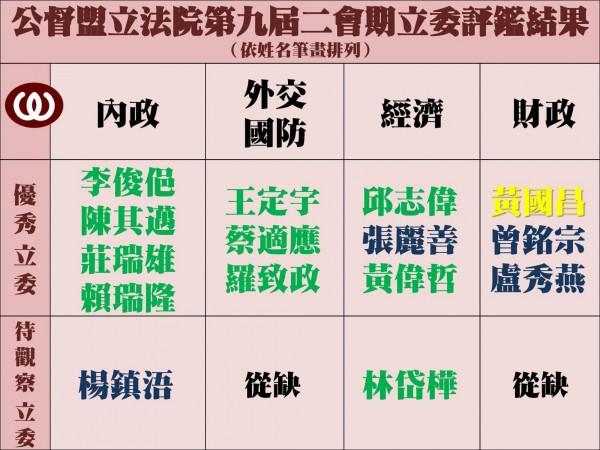 待觀察者分別是國民黨立委楊鎮浯及民進黨立委林岱樺。(圖截自公民監督國會聯盟臉書)