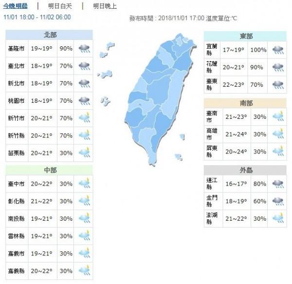 溫度方面,各地早晚仍偏涼,各地低溫17至21度,白天高溫北台灣也只有21至23度,中部及花東約24至26度,南部約28度,南北溫差稍大,提醒往返民眾注意保暖。(圖擷取自中央氣象局)