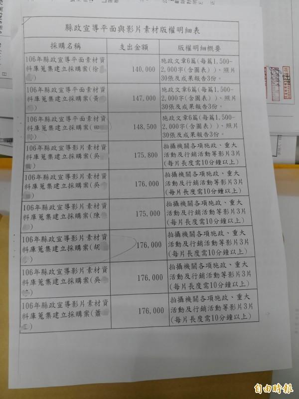 花蓮王「包養」記者的版權明細。(資料照)