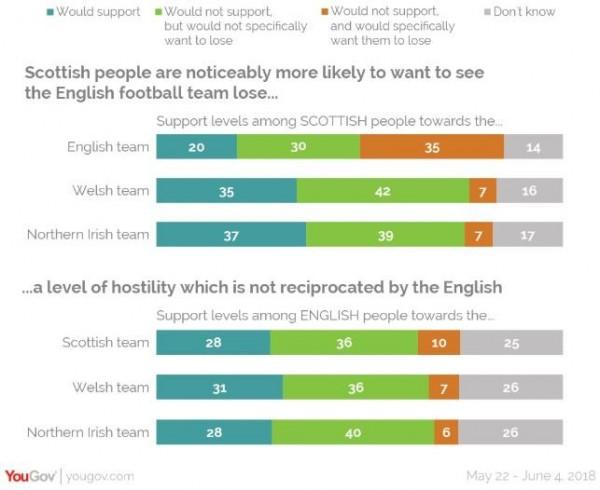 大英國協在國際足總(FIFA)共有4個會籍,分別是英格蘭、蘇格蘭、北愛爾蘭和威爾斯,4個隊伍互不相挺。(圖擷自YouGov)