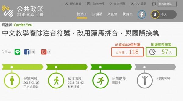 2日時有網友在「公共政策網路參與平台」上提案,認為中文教學要廢除注音符號,改用羅馬拼音,與國際接軌。不過截至今晚7點,只有118人附議,離5000人連署門檻仍有一大段距離。(圖擷取自公共政策網路參與平台」網站)