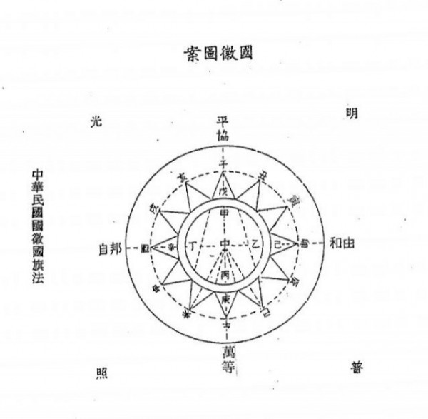 國徽的正確畫法,國徽子午線應垂直,讓光芒尖端處在垂直水平軸上。(擷取自內政部網頁)