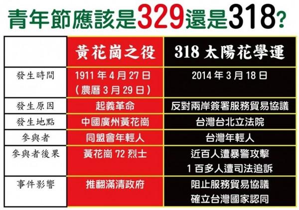 黃花崗之役和太陽花學運比較表。(圖擷取自林志嘉臉書)