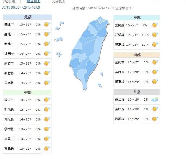氣象局預報,明天北部、中部地區13到28度,東部地區15到25度,南部地區15到29度。各地將持續回暖。(圖取自中央氣象局)