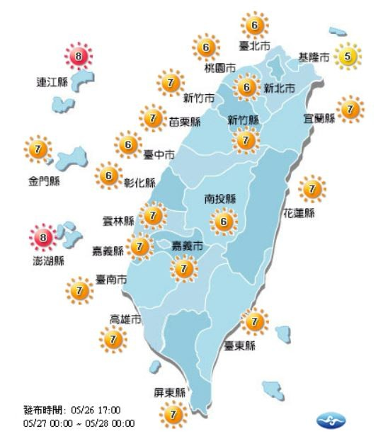 紫外線方面,明除了基隆市為「中量級」、連江縣及澎湖縣為「過量級」,其餘縣市皆為「高量級」,提醒民眾外出注意防曬,盡量不要在烈日下活動。
