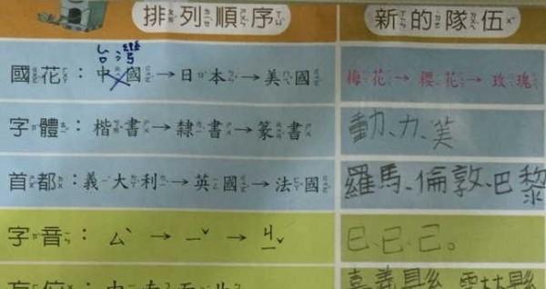 有讀者投書爆料指出,孩子的寒假作業題目竟將梅花當作中國的國花。(圖由民眾提供)