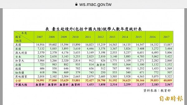 A table from the Ministry of Education shows where Taiwanese senior-high school graduates pursue further studies abroad, with most going to the US, the UK and Australia. Photo copied by Lin Hsiao-yun, Taipei Times