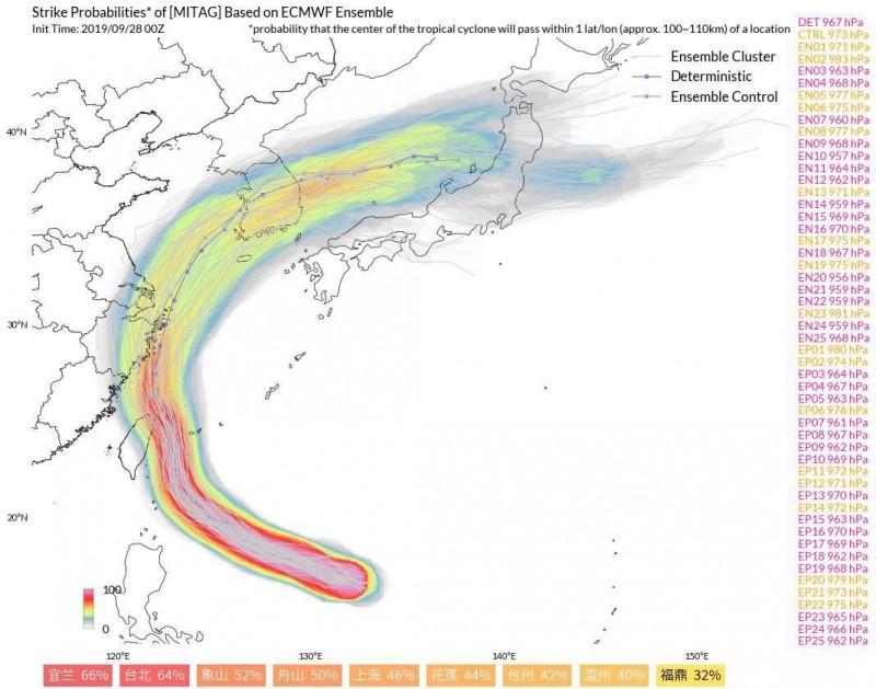 粉專「台灣颱風論壇|天氣特急」表示,根據最近幾天眾多數值模式顯示,米塔颱風的路徑持續有西修的趨勢,今日歐洲系集模式率先開槍,指出颱風撲台的機率急遽升高。(擷取自粉專「台灣颱風論壇|天氣特急」)