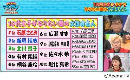 引起日本網友崩潰的排行榜。(圖擷自AbemaTV Youtube)