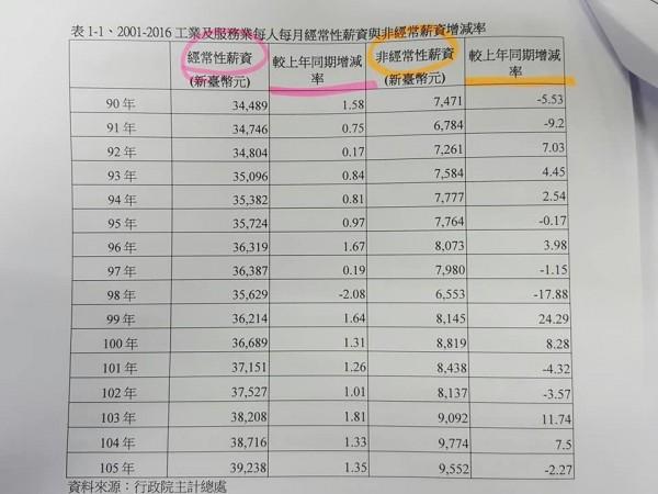 立委林淑芬貼出經常性薪資、非經常性薪資增減比例圖。(圖擷自臉書)