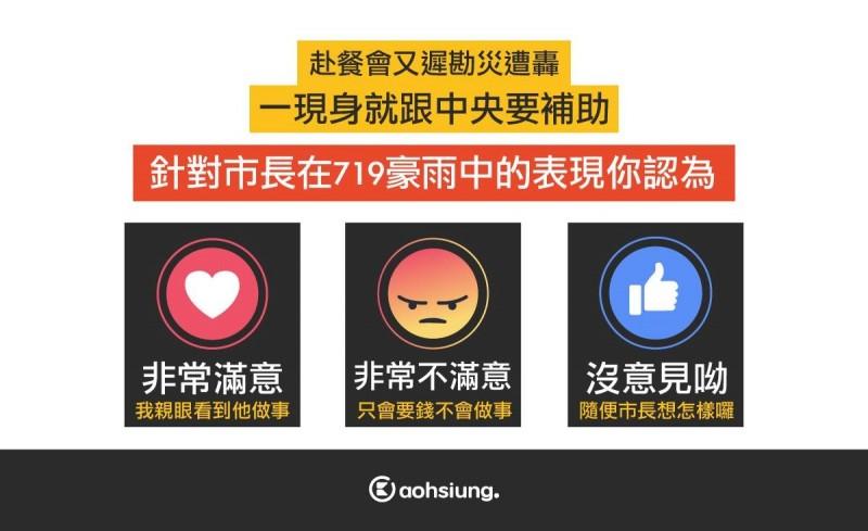 臉書粉專發起票選活動,詢問網友對韓國瑜在719豪雨的表現,網友一面倒表達不滿。(取自「高雄點kaohsiung.」)